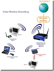 WirelessHomeNetwork
