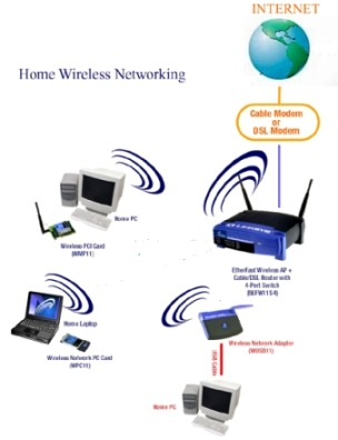 Which Is Better, Ethernet Or Wireless? « Tech – for Everyone