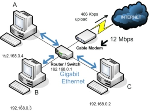 Gigabit Ethernet Didn U2019t Make Internet Faster  U00ab Tech  U2013 For Everyone